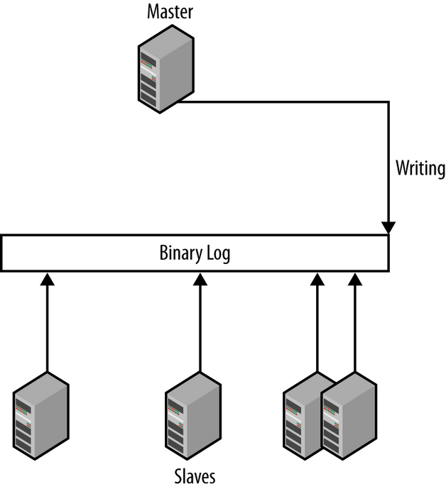 Binary-log-positions-of-the-master-and-the-connected-slaves