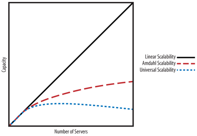 Comparison-of-linear-scalability,-Amdahl-scalability,-and-the-Universal-Scalability-Law