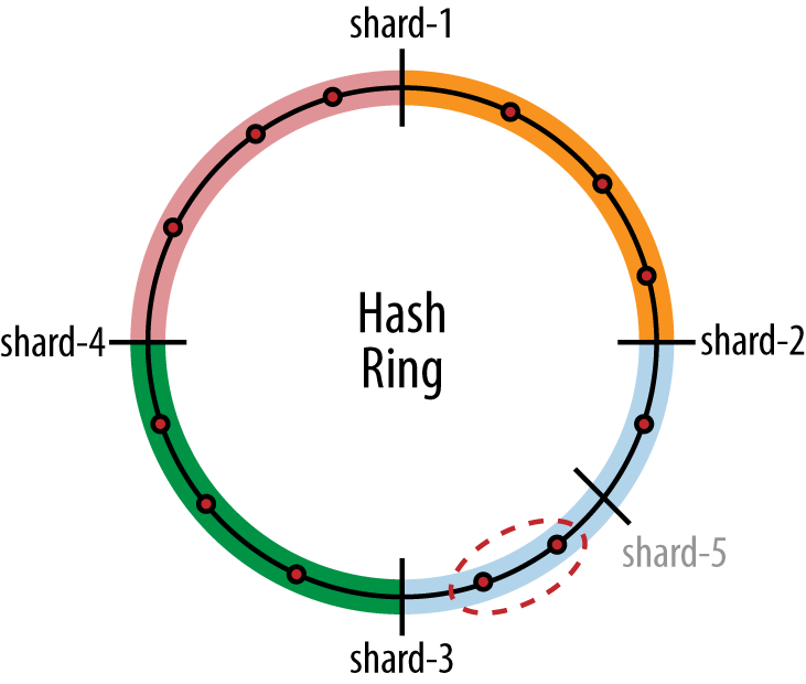 Hash-ring-used-for-consistent-hashing