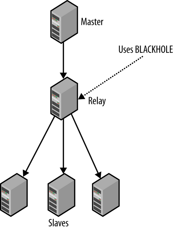 Hierarchical-topology-with-master-relay-and-slaves