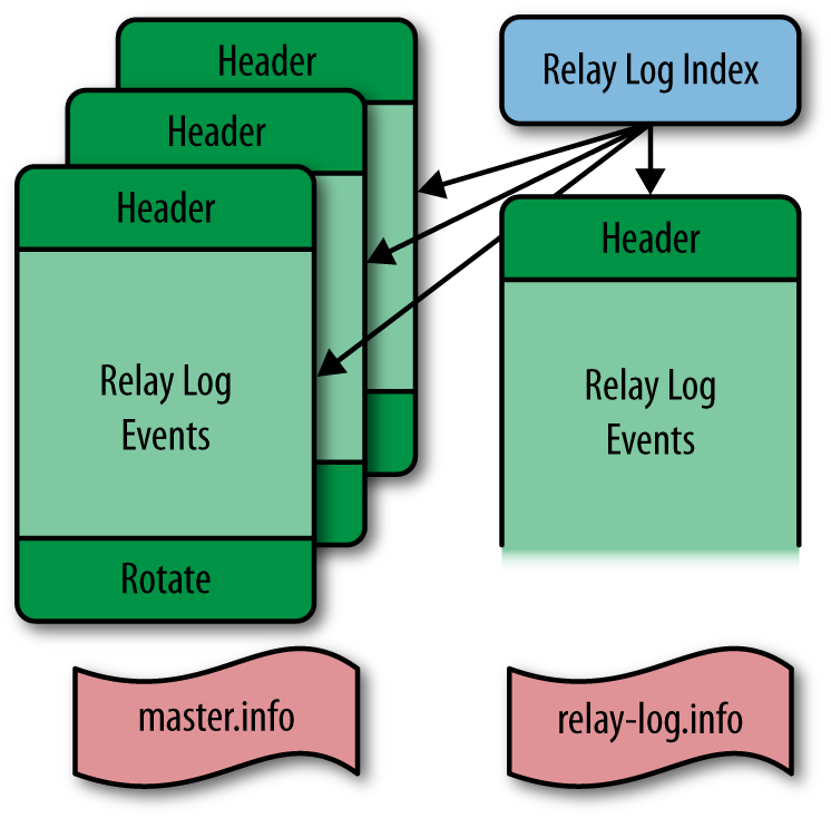 Structure-of-the-relay-log