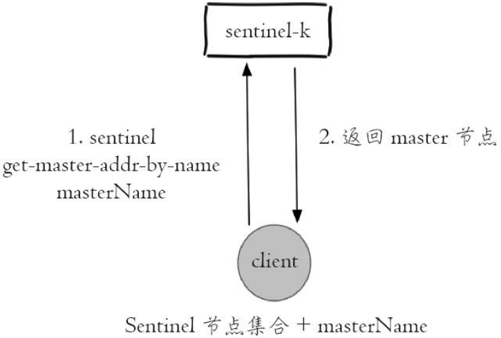 利用sentinel get-master-addr-by-name返回主节点信息