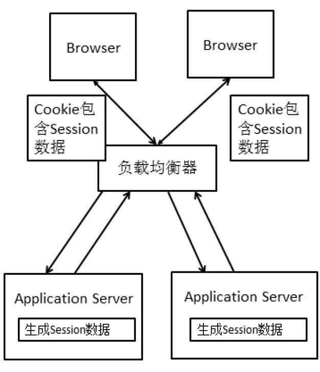 Cookie Based的方式