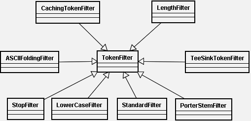 TokenFilter.png