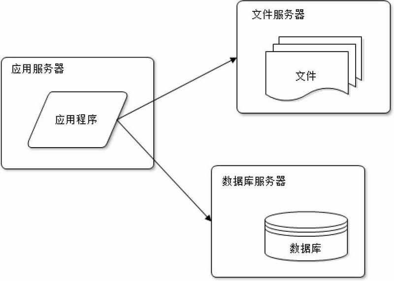 Application-service-and-data-service-separation
