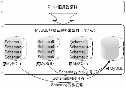 Cobar-cluster-scaling-using-MySQL-synchronization-mechanism
