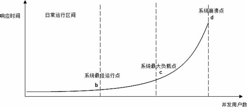 Concurrent-user-access-response-time-curve