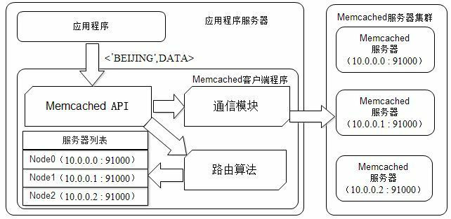 Memcached-Distributed-Cache-Access-Model