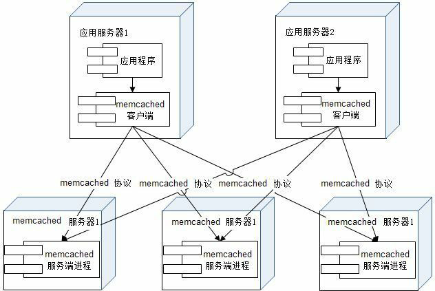 Memcached-not-communicating-with-each-other