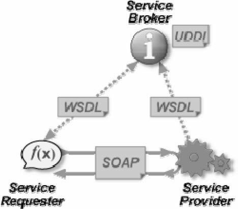 WebService-architecture-principle