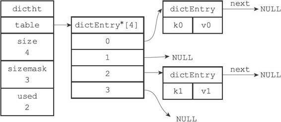 A hash table that contains two key-value pairs